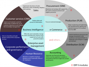 Phần mềm quản lý tổng thể ERP